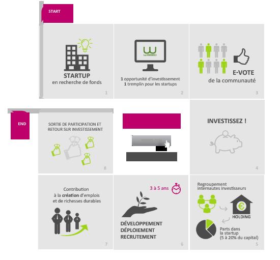 L'Equity crowdfunding ou comment investir dans l'économie réelle