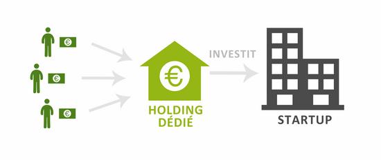 Crowdfunding - Le modèle de WiSEED